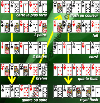 Regles du jeu poker classique latest phones and their prices in slot
